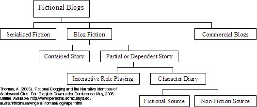 om fiktive blogger
